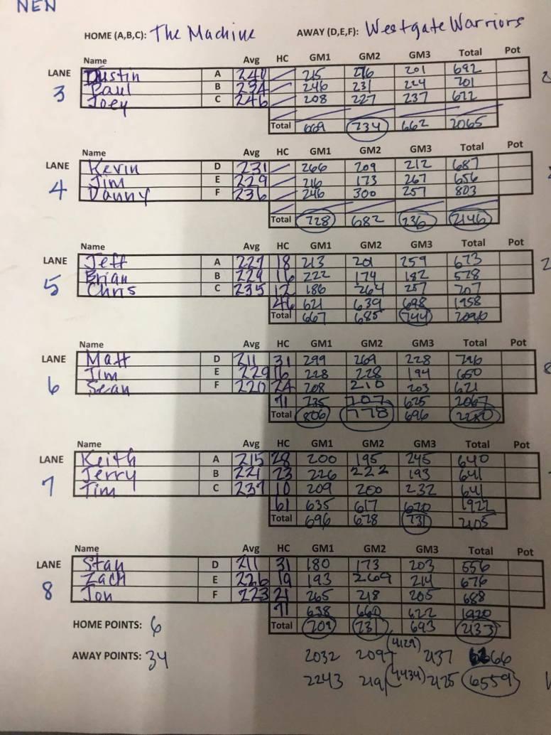 2017 division finals recap